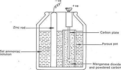 Leclanche cell